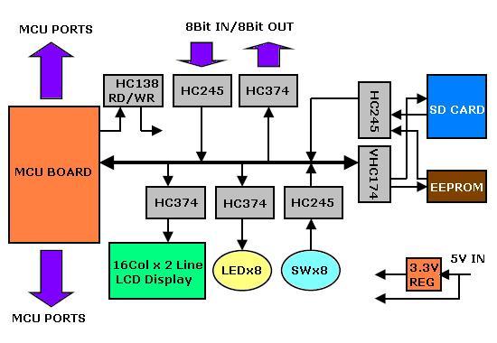 I/Oボード・ブロック図